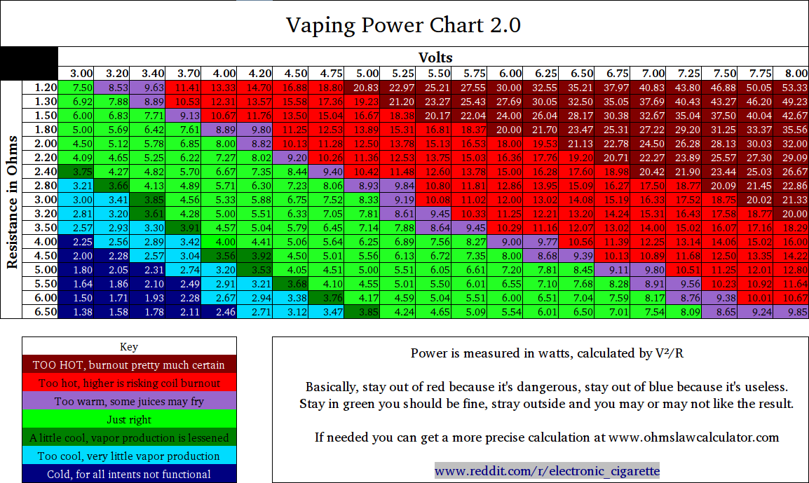 Variable Voltage and Wattage Ecigarette Chart